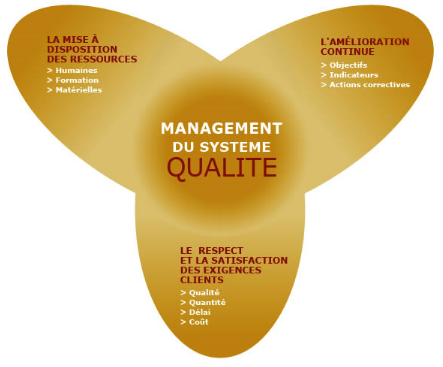 management-du-systeme-qualite